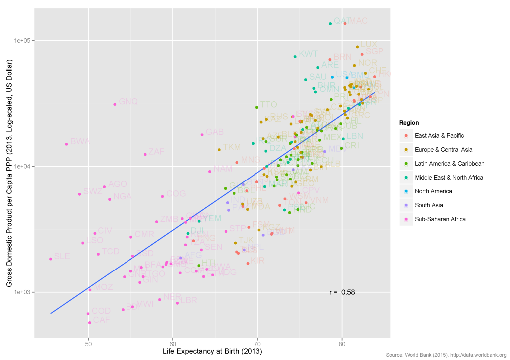 Graph_LifeExpectancy_GDPpc
