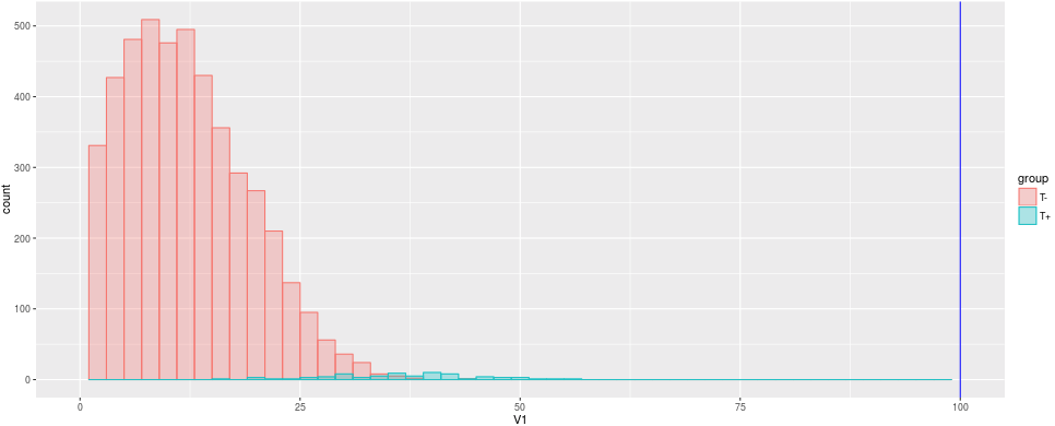 Histogram for Cut-Off Example
